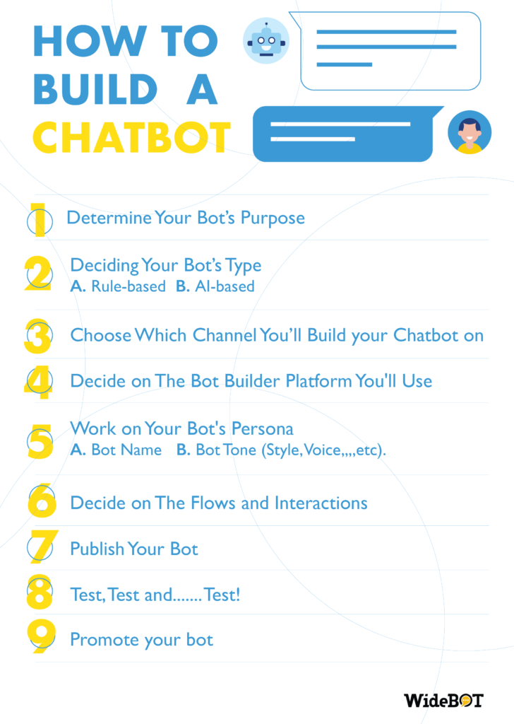 building-chatbots-checklist